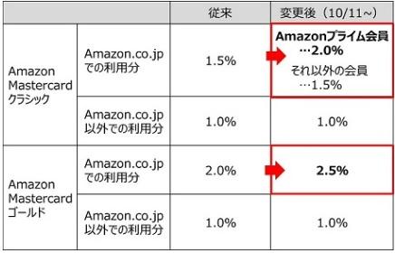 Amazonポイント還元率 変更概要