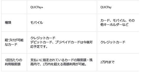 QUICPayとQUICPay+の違いの表