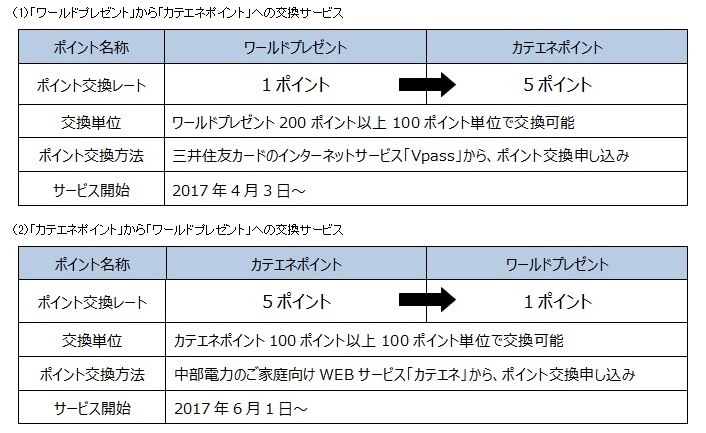 三井 住友 カード ポイント 交換